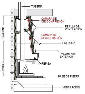 Chimeneas rockwool peninsular isolamento de l de rocha - Estructuras de chimeneas ...